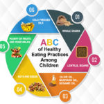 ABC of Healthy Eating Practices Among Children