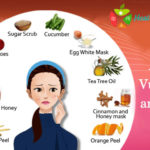 Acne Vulgaris and Diet