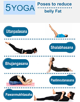 5 Yoga Poses To Reduce Belly Fat Best Dietician In Delhi